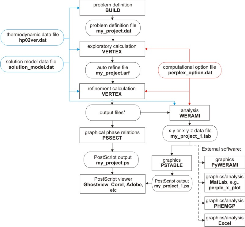 Perplex documentation flow chart of perplex 666 file and program structure for phase diagram sections ccuart Gallery